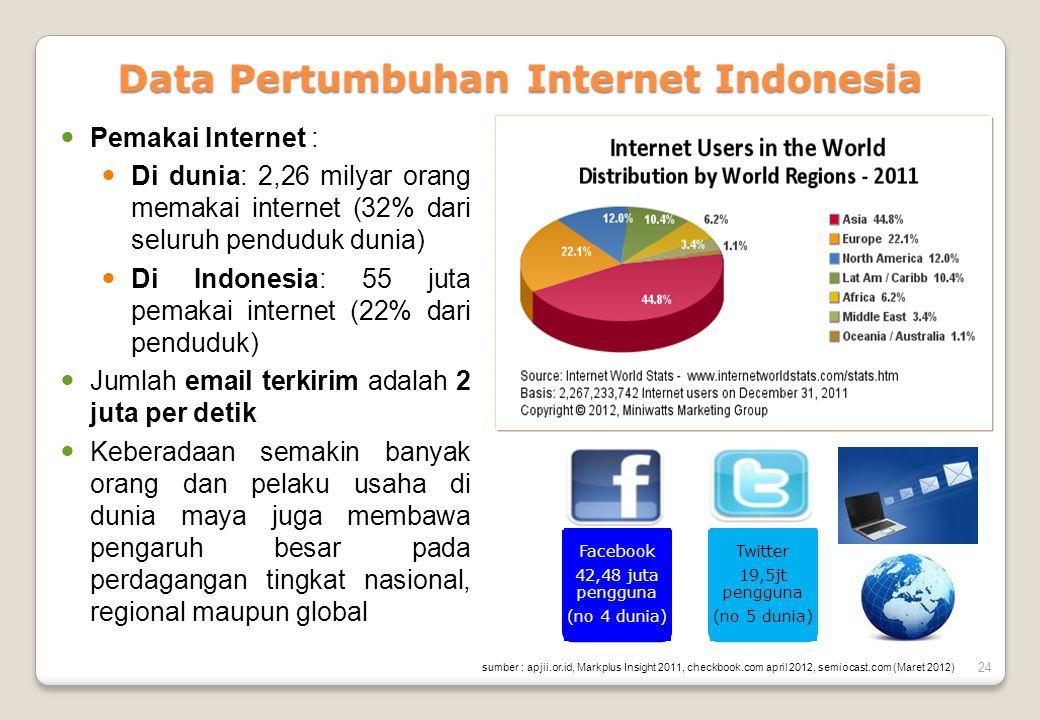 Data Pertumbuhan Internet Indonesia