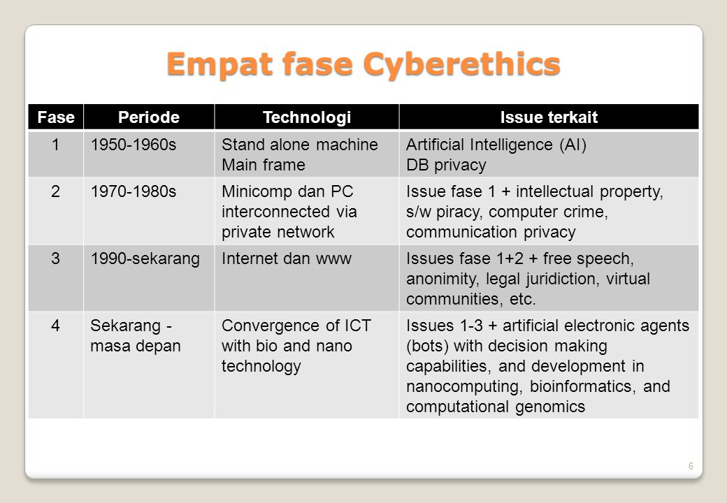 Empat fase Cyberethics
