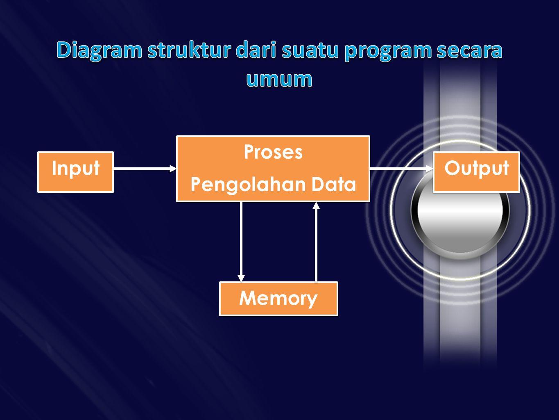 Diagram struktur dari suatu program secara umum