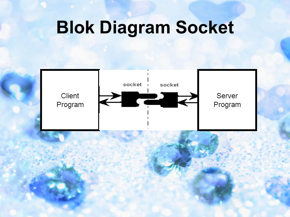 Blok Diagram Socket Client Program Server Program