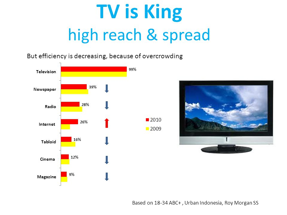TV is King high reach & spread