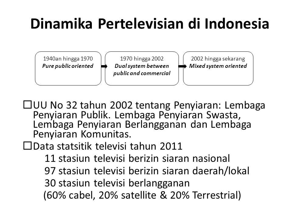 Dinamika Pertelevisian di Indonesia