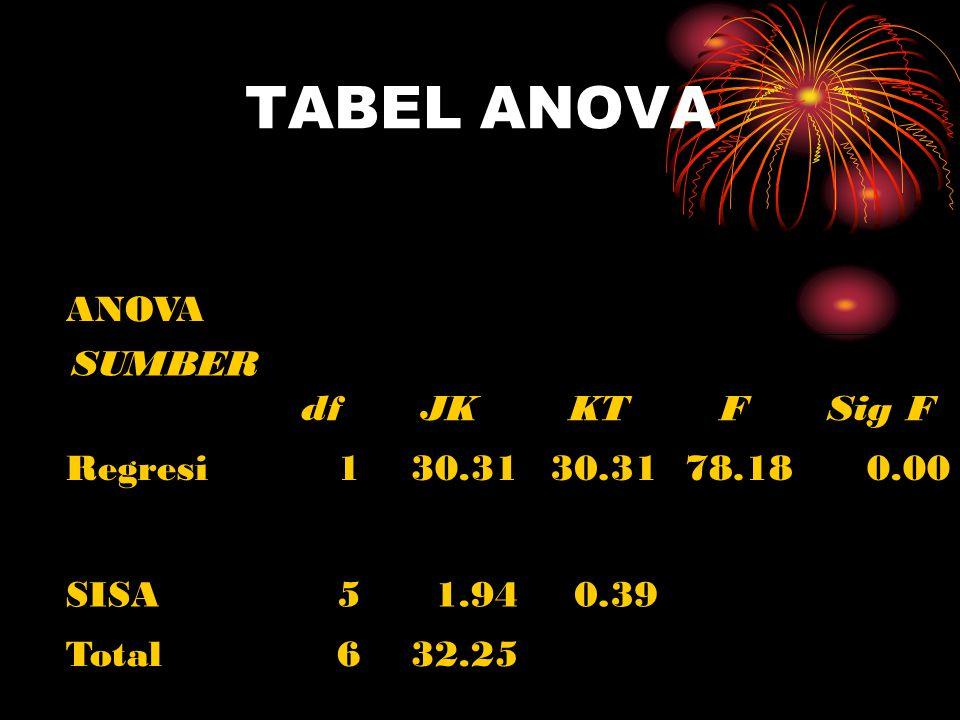 TABEL ANOVA ANOVA SUMBER df JK KT F Sig F Regresi 1 30.31 78.18 0.00
