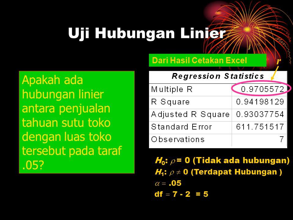 Uji Hubungan Linier r. Dari Hasil Cetakan Excel.