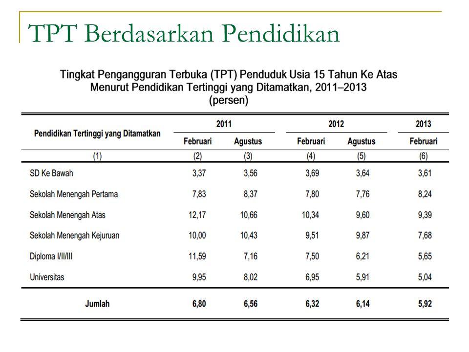TPT Berdasarkan Pendidikan