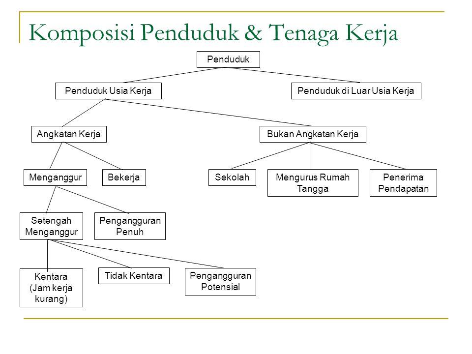 Komposisi Penduduk & Tenaga Kerja