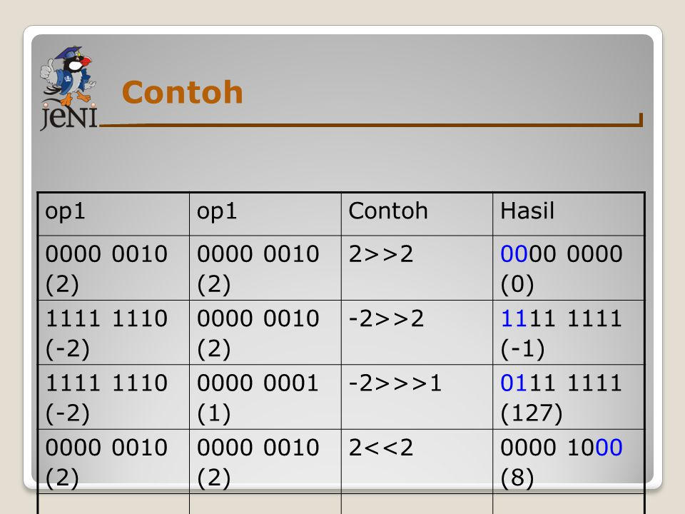 Contoh op1 Contoh Hasil 0000 0010 (2) 2>>2 0000 0000 (0)