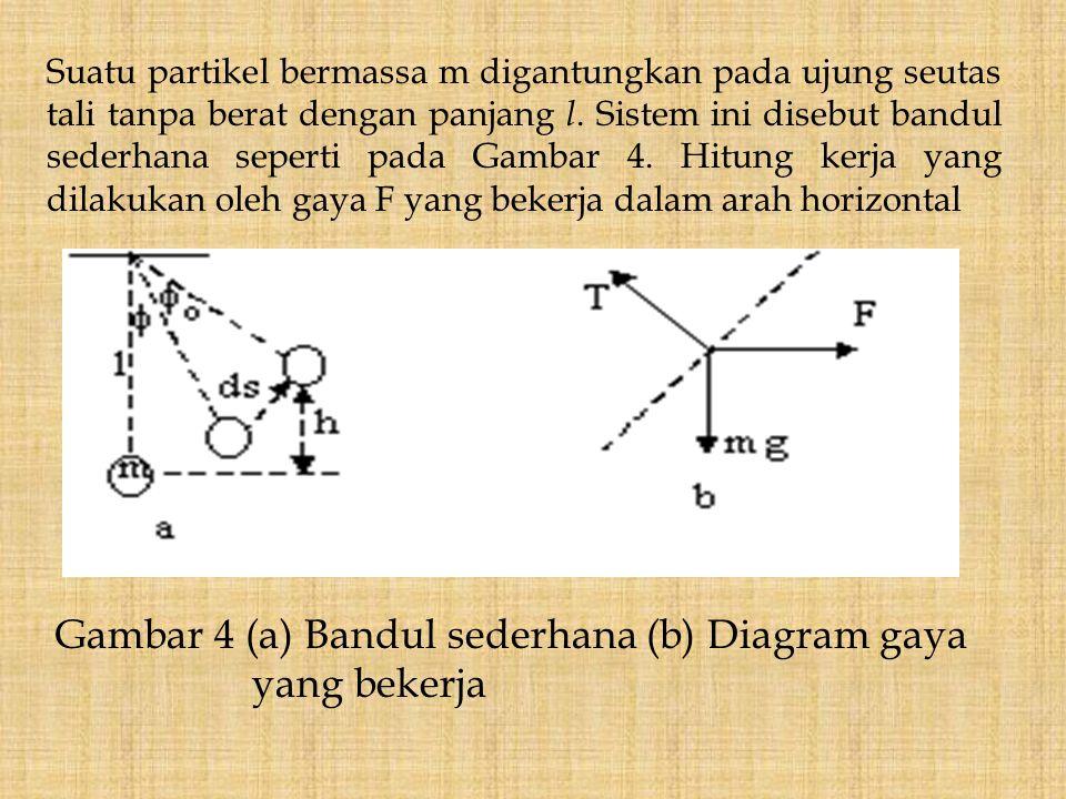 Gambar 4 (a) Bandul sederhana (b) Diagram gaya yang bekerja