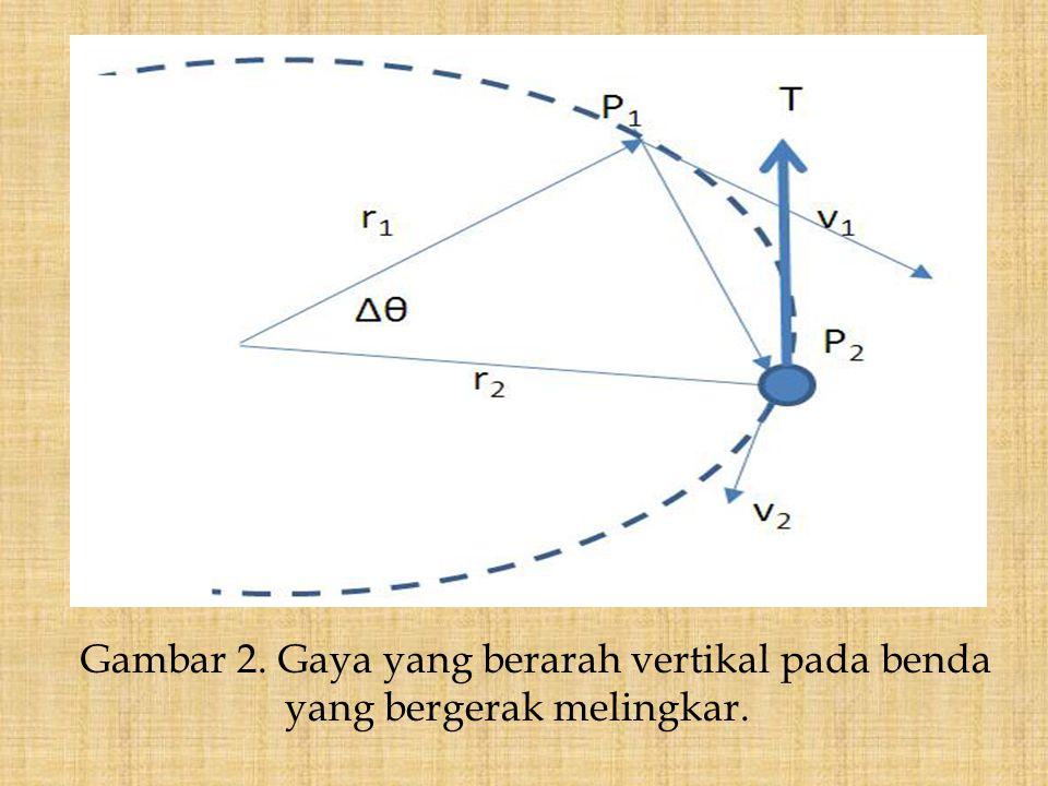 Gambar 2. Gaya yang berarah vertikal pada benda