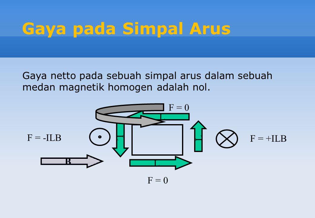 Gaya pada Simpal Arus Gaya netto pada sebuah simpal arus dalam sebuah medan magnetik homogen adalah nol.