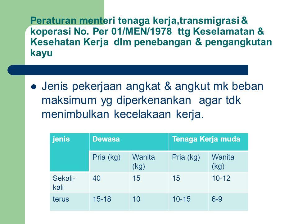 Peraturan menteri tenaga kerja,transmigrasi & koperasi No