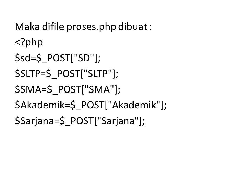 Maka difile proses. php dibuat : <