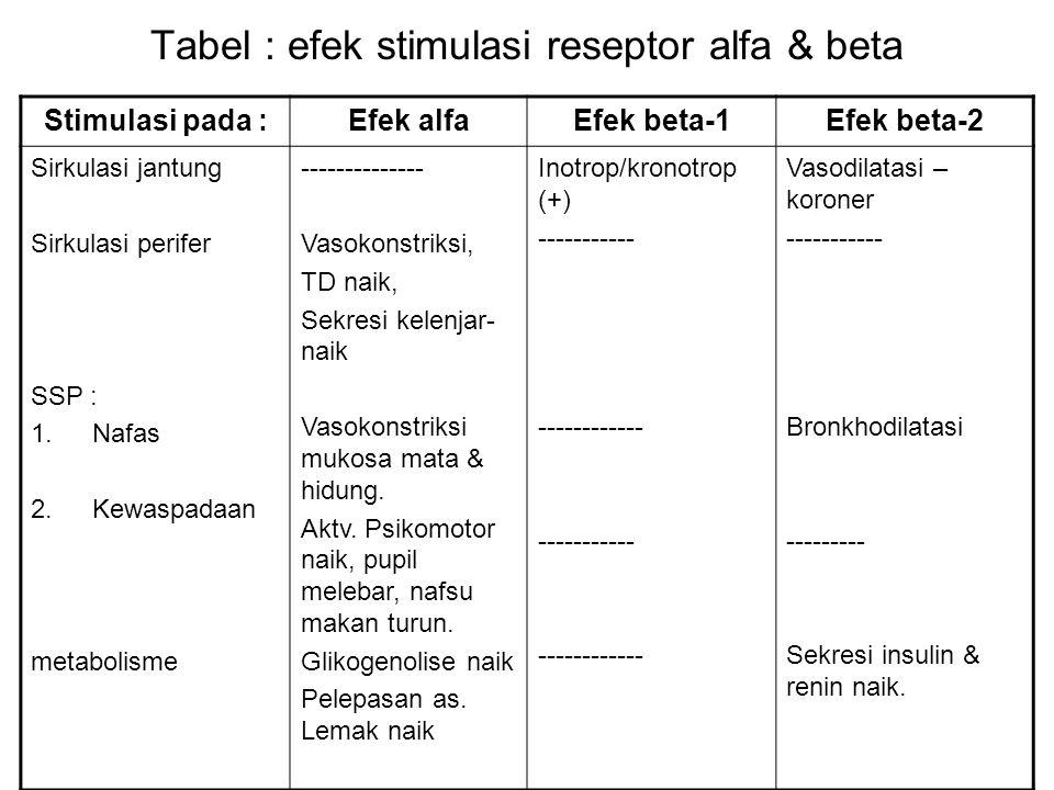 Tabel : efek stimulasi reseptor alfa & beta