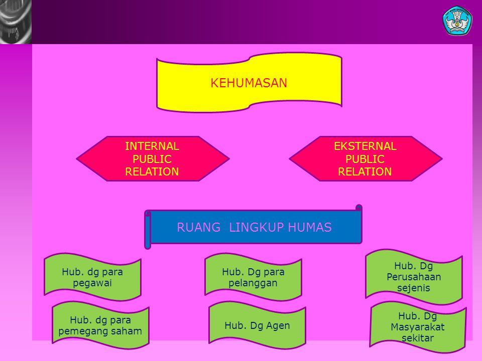KEHUMASAN RUANG LINGKUP HUMAS INTERNAL PUBLIC RELATION