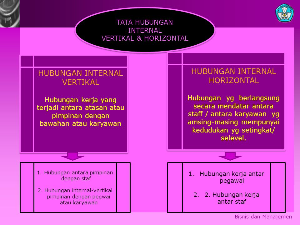 HUBUNGAN INTERNAL HORIZONTAL HUBUNGAN INTERNAL VERTIKAL