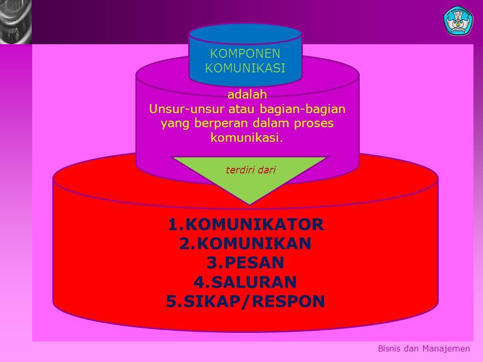 Unsur-unsur atau bagian-bagian yang berperan dalam proses komunikasi.