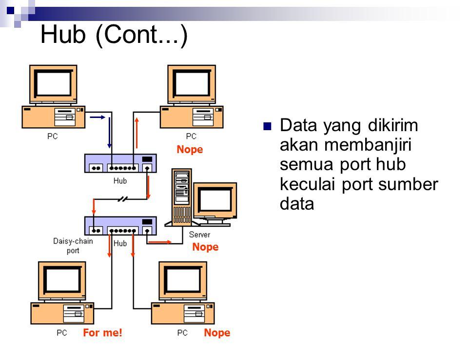 Hub (Cont...) Data yang dikirim akan membanjiri semua port hub keculai port sumber data. Nope. Nope.