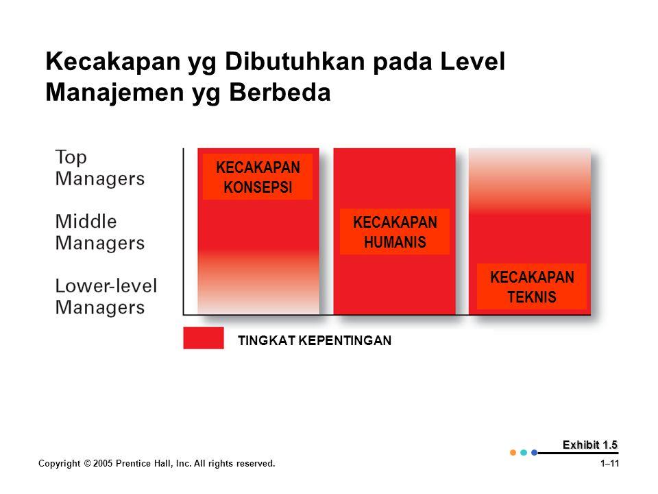 Kecakapan yg Dibutuhkan pada Level Manajemen yg Berbeda