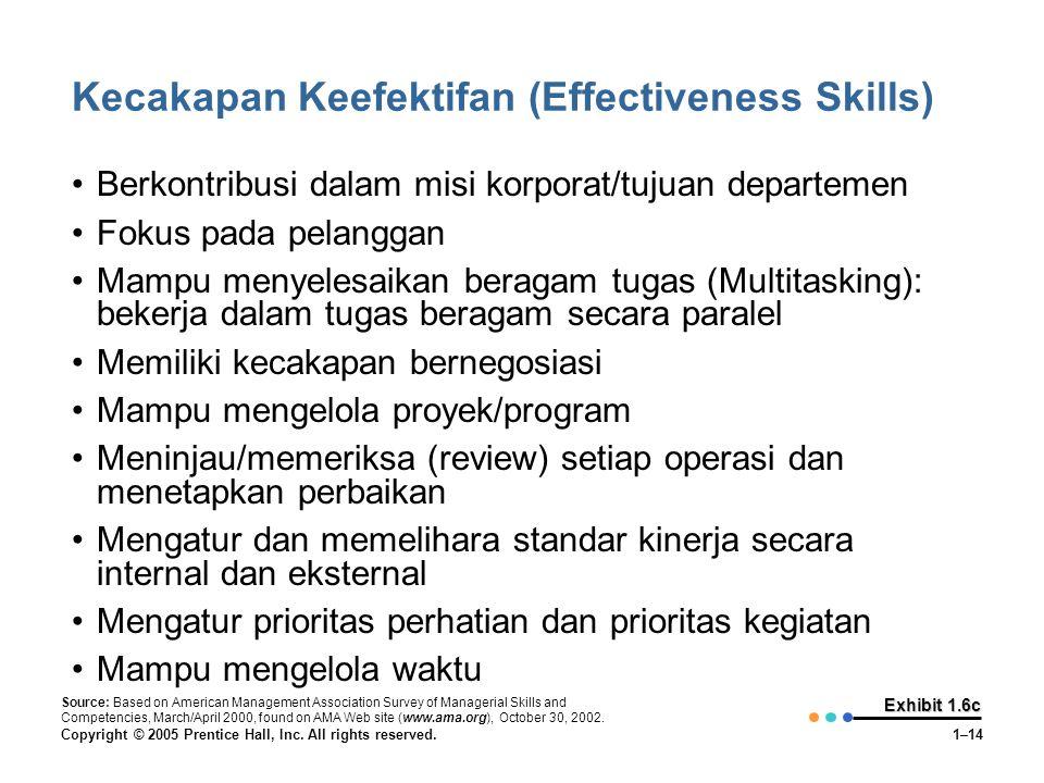 Kecakapan Keefektifan (Effectiveness Skills)