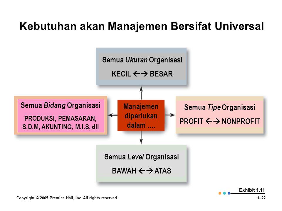 Kebutuhan akan Manajemen Bersifat Universal