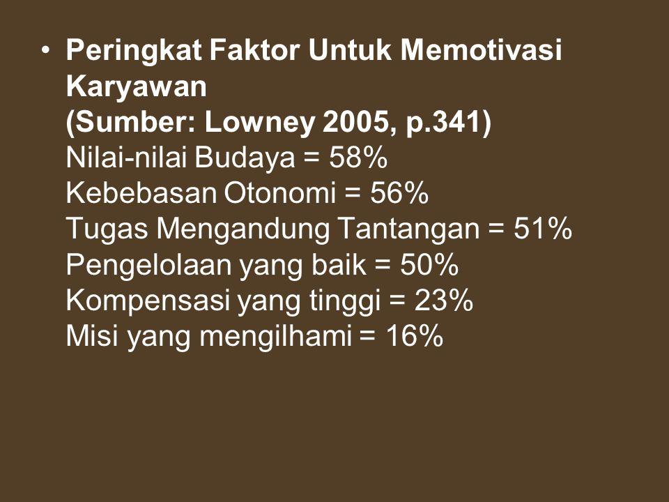 Peringkat Faktor Untuk Memotivasi Karyawan (Sumber: Lowney 2005, p