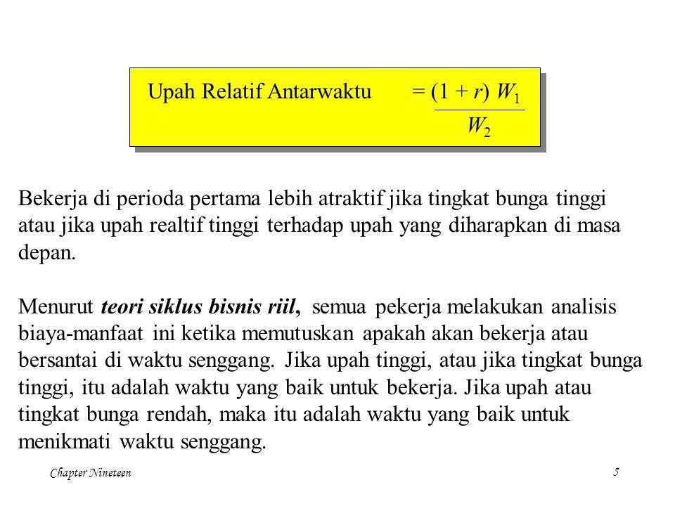 Upah Relatif Antarwaktu = (1 + r) W1