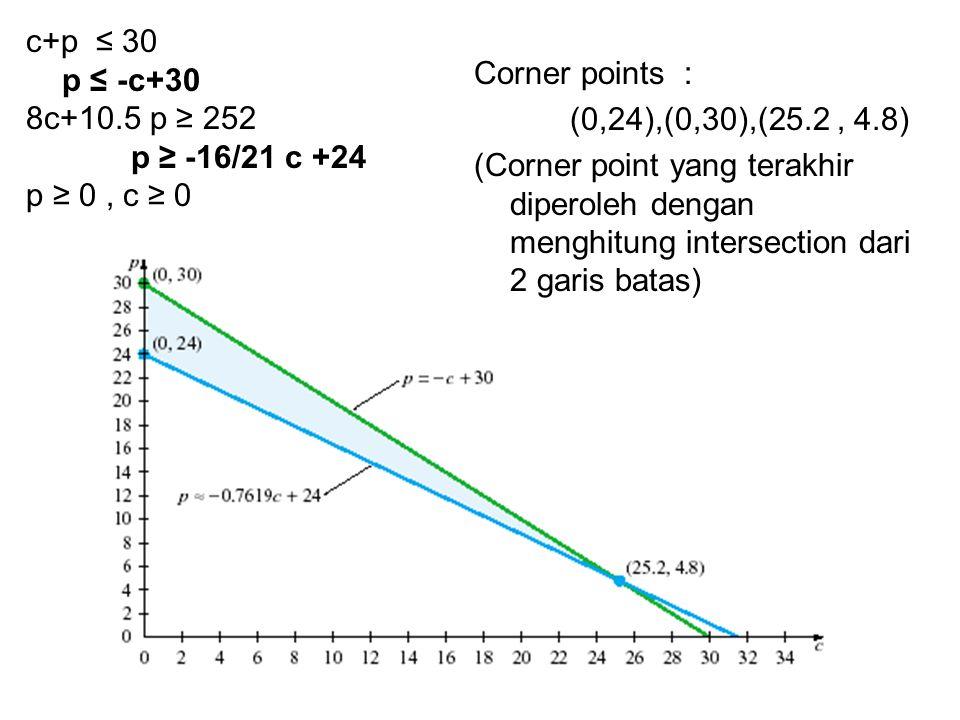 c+p ≤ 30 p ≤ -c+30. 8c+10.5 p ≥ 252. p ≥ -16/21 c +24. p ≥ 0 , c ≥ 0. Corner points : (0,24),(0,30),(25.2 , 4.8)