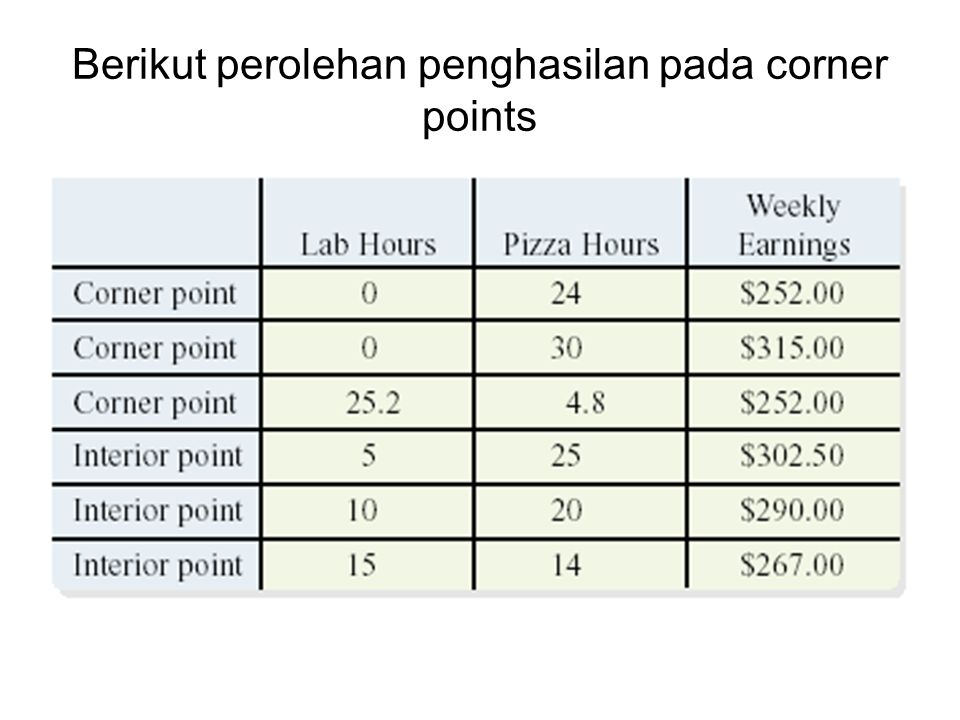 Berikut perolehan penghasilan pada corner points