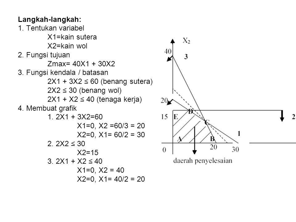 Langkah-langkah: 1. Tentukan variabel. X1=kain sutera. X2=kain wol. 2. Fungsi tujuan. Zmax= 40X1 + 30X2.