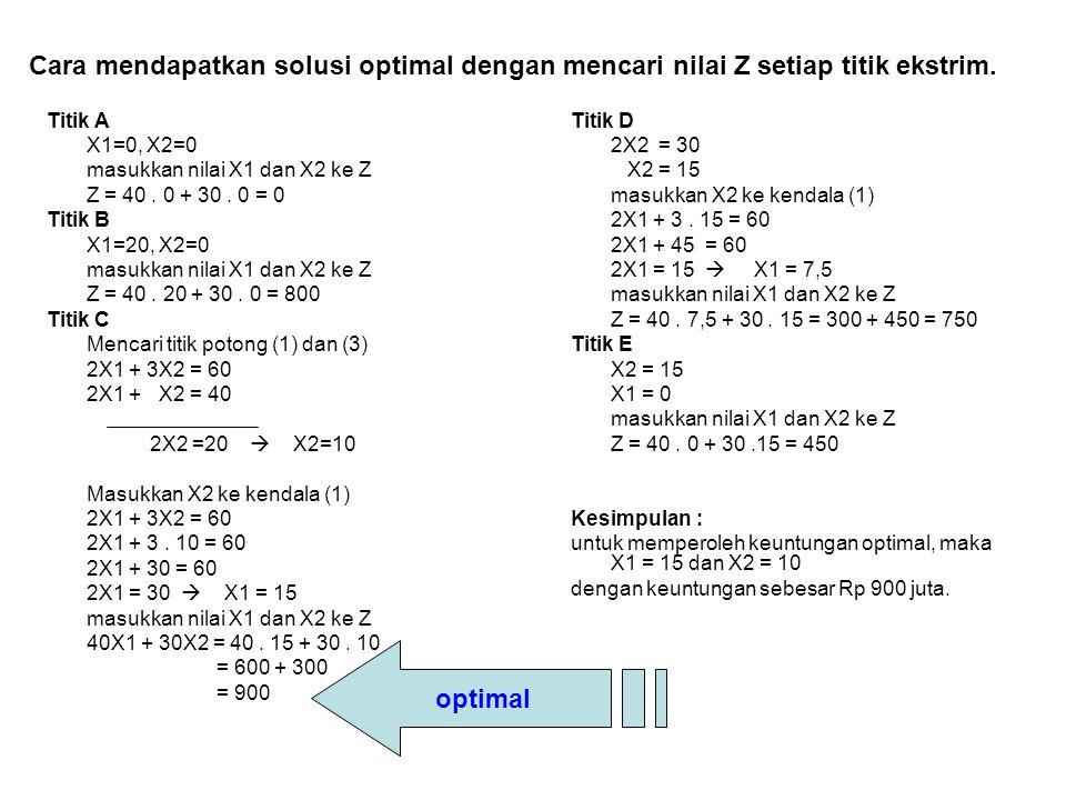 Cara mendapatkan solusi optimal dengan mencari nilai Z setiap titik ekstrim.