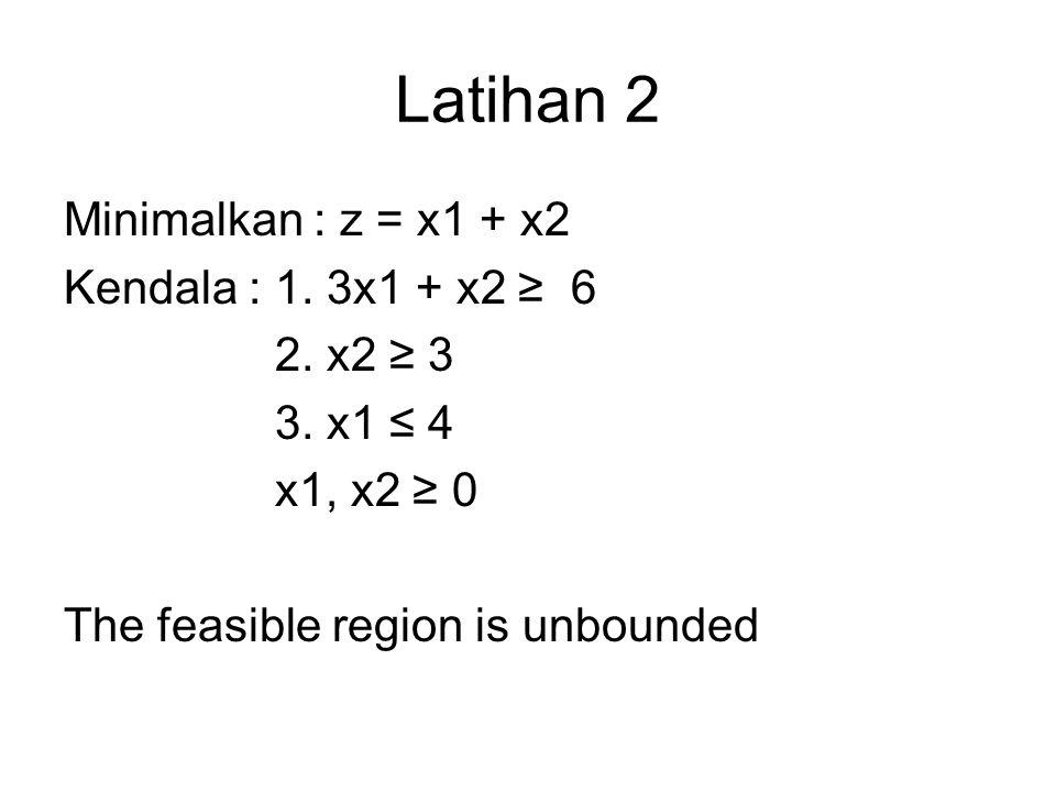 Latihan 2 Minimalkan : z = x1 + x2 Kendala : 1. 3x1 + x2 ≥ 6 2. x2 ≥ 3