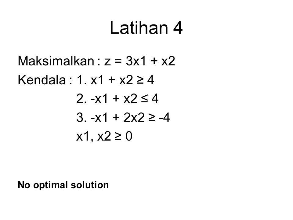 Latihan 4 Maksimalkan : z = 3x1 + x2 Kendala : 1. x1 + x2 ≥ 4