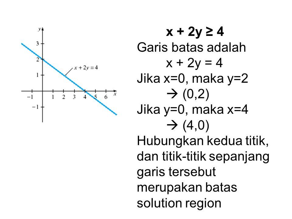 x + 2y ≥ 4 Garis batas adalah. x + 2y = 4 Jika x=0, maka y=2