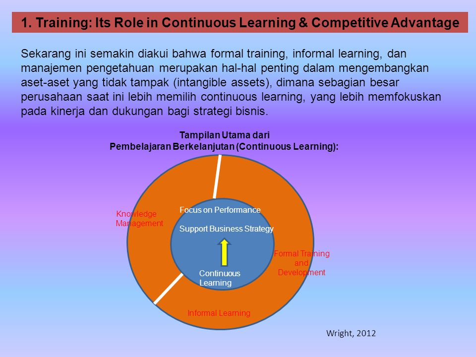 1. Training: Its Role in Continuous Learning & Competitive Advantage