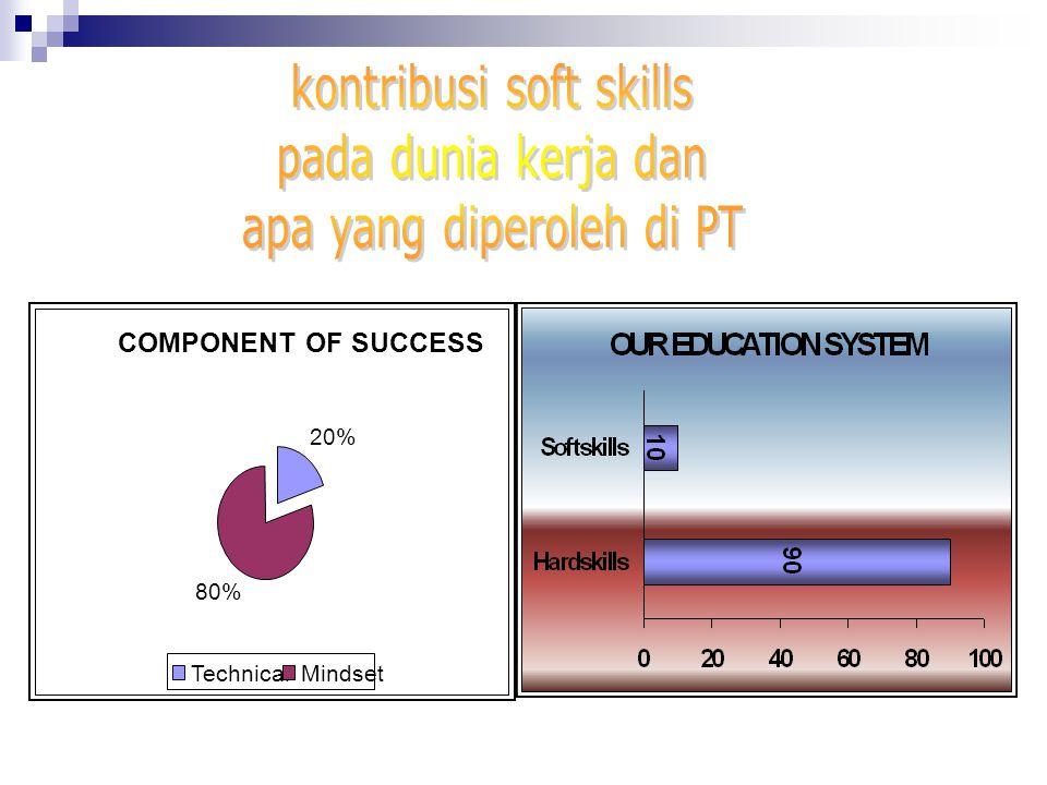 kontribusi soft skills pada dunia kerja dan apa yang diperoleh di PT