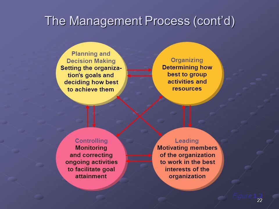 The Management Process (cont'd)