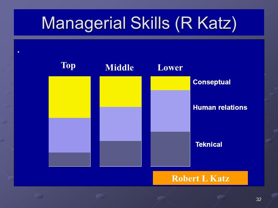 Managerial Skills (R Katz)