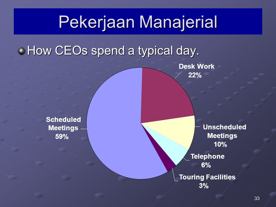 Pekerjaan Manajerial How CEOs spend a typical day. Desk Work 22%