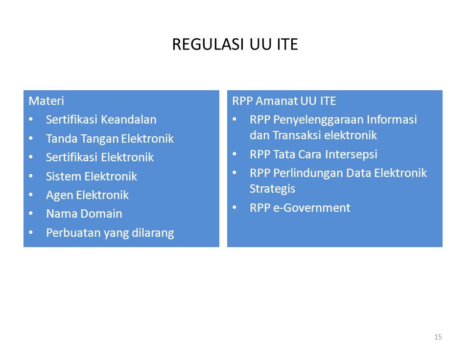 REGULASI UU ITE Materi Sertifikasi Keandalan Tanda Tangan Elektronik