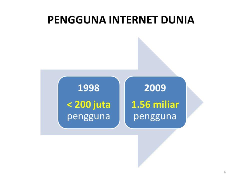 PENGGUNA INTERNET DUNIA