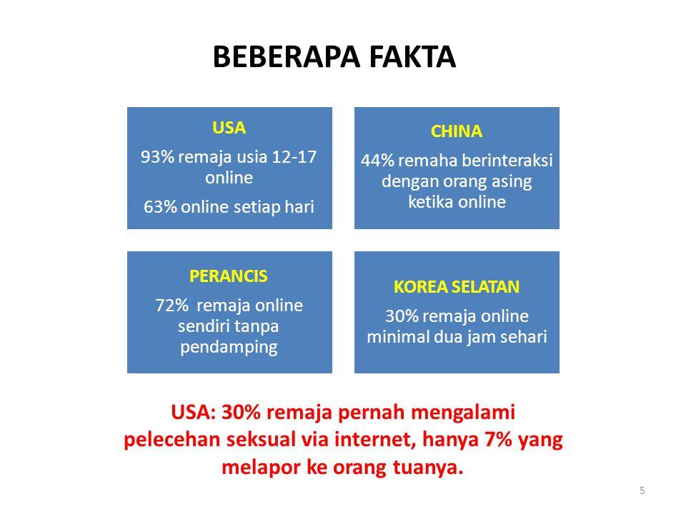 BEBERAPA FAKTA 93% remaja usia 12-17 online. 63% online setiap hari. USA. 44% remaha berinteraksi dengan orang asing ketika online.