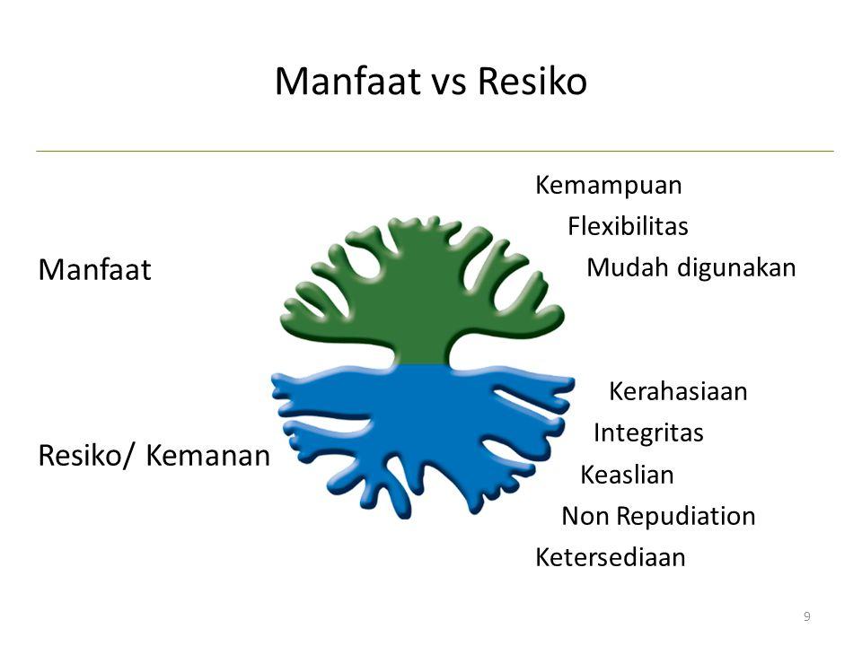 Manfaat vs Resiko Manfaat Resiko/ Kemanan Kemampuan Flexibilitas