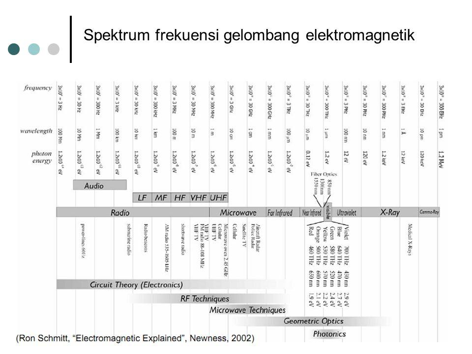 Spektrum frekuensi gelombang elektromagnetik