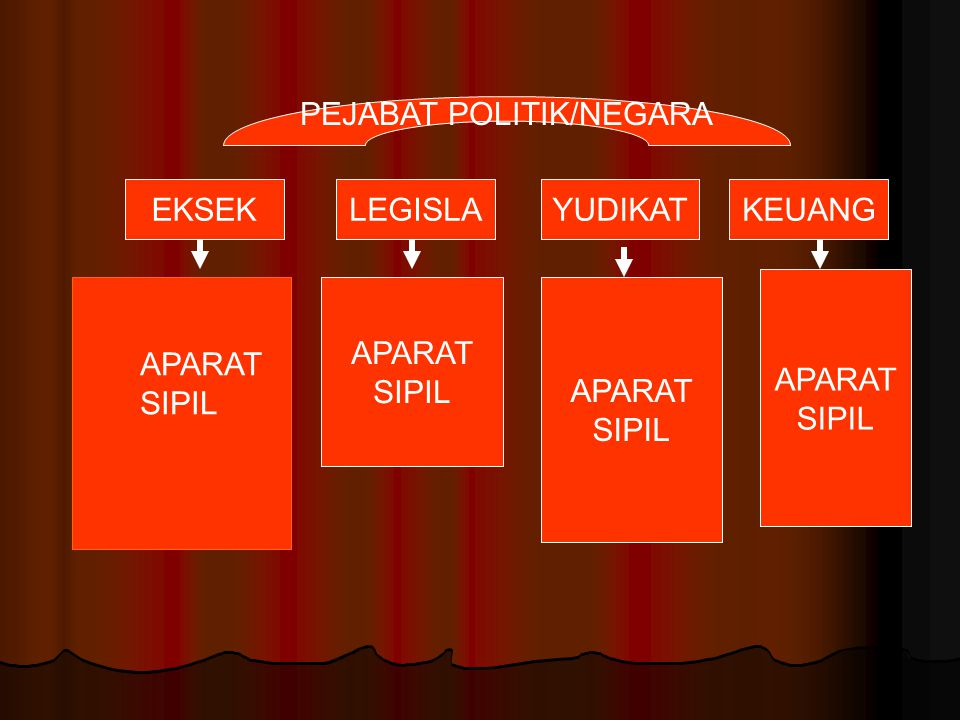 PEJABAT POLITIK/NEGARA
