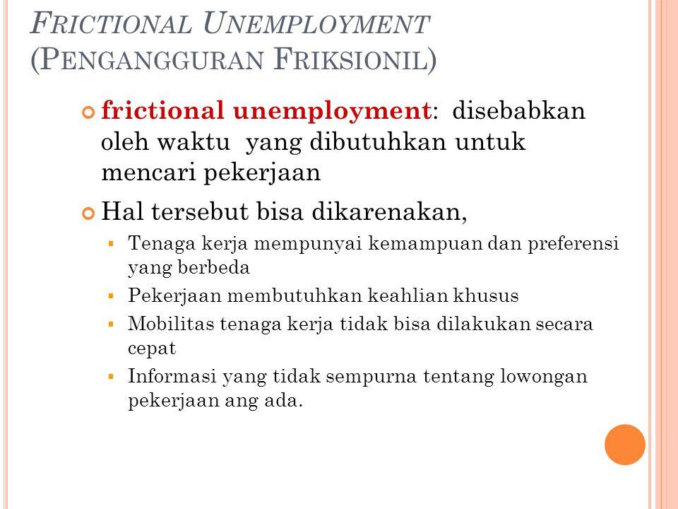 Sectoral shifts (Pergeseran Sektoral)