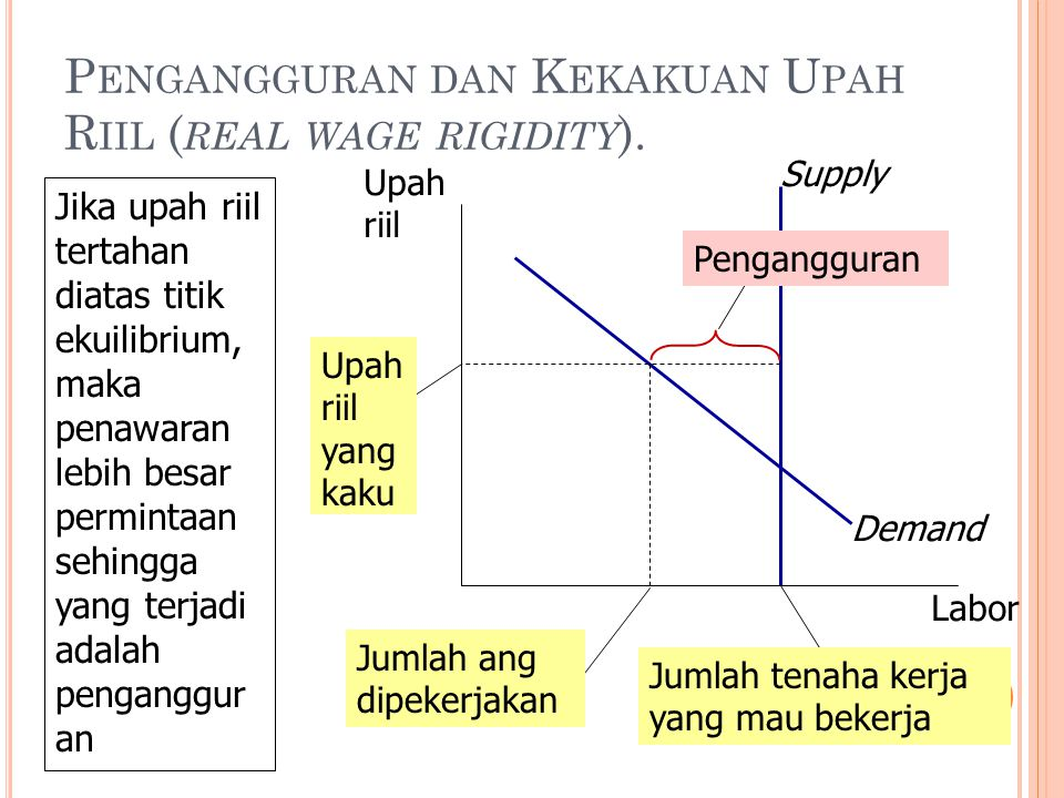 Structural Unemployment (Pengangguran Structural)