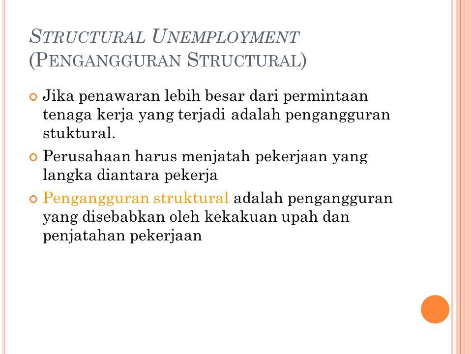 Wage Rigidity 1. Upah minimum 2. Serikat Pekerja 3. Effisiesi Upah