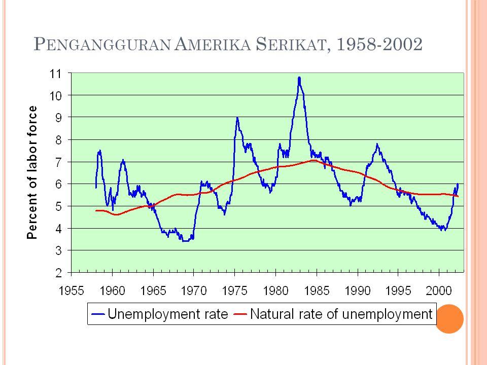 Model tingkat Penggaguran Alamiah