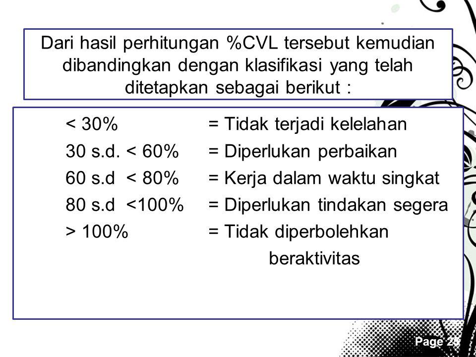 < 30% = Tidak terjadi kelelahan