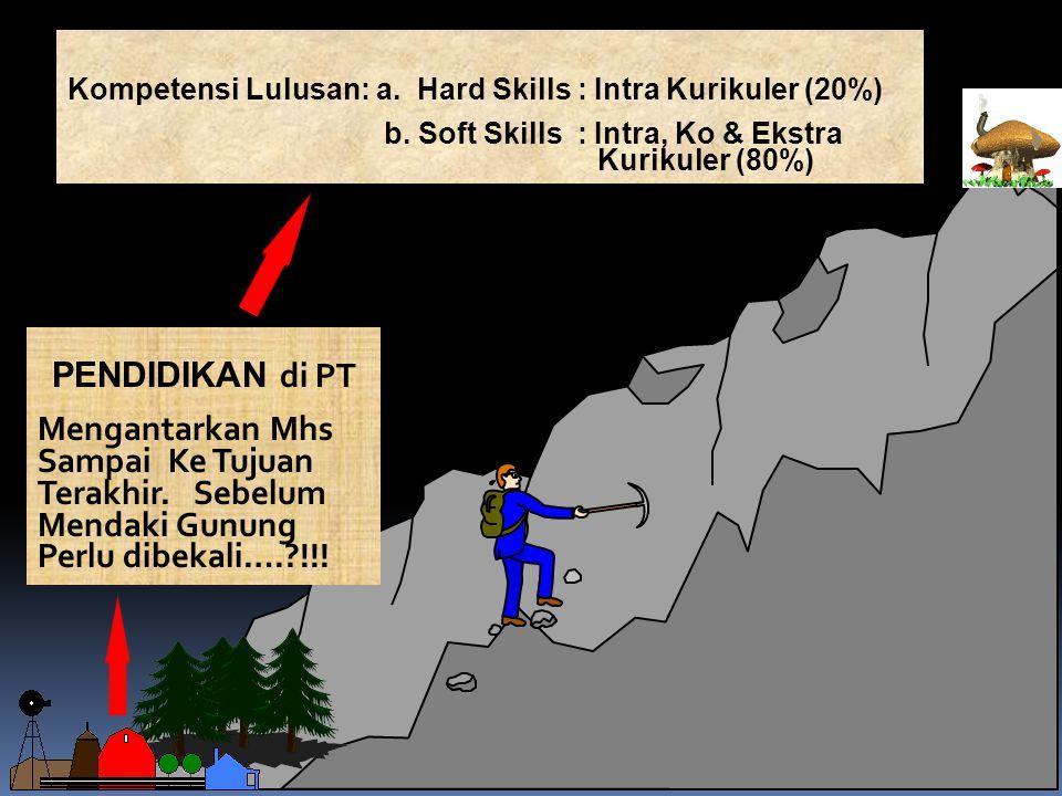 Kompetensi Lulusan: a. Hard Skills : Intra Kurikuler (20%)